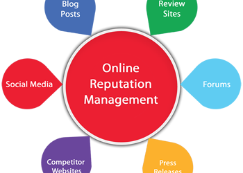 8 Rules of Effective Online Reputation Management